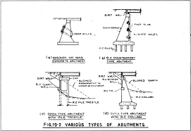 Abutment Definition Abutments In Bridges Types And Design Considerations