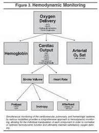 Hemodynamic Monitoring Nursing School Pinterest Critical Care