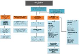 Organisation Chart Ftmsglobal Academy