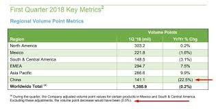 Herbalife Net Income And Free Cash Flow Trend Lower Despite