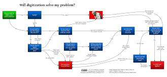 How Big Is My Problem Chart Will Digitization Solve My Problem A Helpful Flow Chart