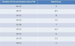 Ielts Band Score Chart For Gt Www Bedowntowndaytona Com