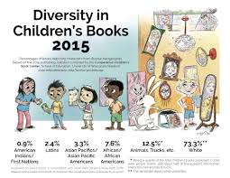 aware of the great lack of diversity in book