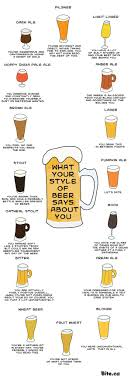 Your Personality Chart What Your Favorite Types Of Beer Say About Your Personality