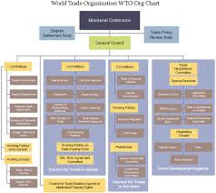 United Nations Un Org Chart Org Charting Part 3