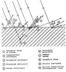 Реферат Вторично ионная масса спектрометрия Взаимодействие ионов с веществом