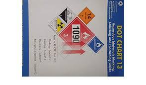 Hazardous Materials Labeling Chart Dot Chart 13 Hazardous Materials Marking Labeling And