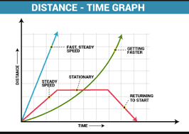 Kennedy Clan Science Distance Time Graph