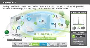 amped wireless rea20 high power 700mw dual band ac wi fi range how it works
