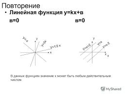 Презентация на тему Степенная функция Область определения  4 Повторение