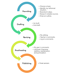 the essay writing process   gcc essay about writing processthe essay writing process   slideshare