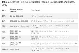Tax Return Brackets 2017 2017 Federal Tax Tables