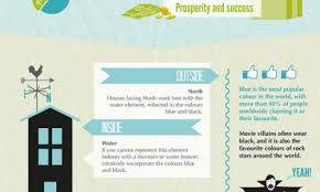 water feng shui element infographics. 10 Feng Shui Tips Daily Infographic Water Element Infographics