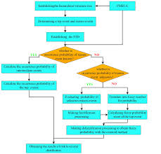 The Algorithm Flow Chart Of The Fuzzy Fault Tree Analysis