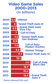 It s about the amount of TIME spent playing violent video games     The Tap Blog violent video game