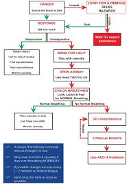 First Aid Procedure Flow Chart Respond Right Asia Refresher Course