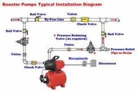 similiar jet pump installation wiring diagram keywords water pump wiring diagram wiring diagram pressure switch well pump