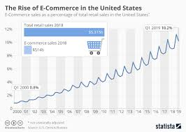 Monthly Retail Sales Chart Chart The Rise Of E Commerce In The United States Statista