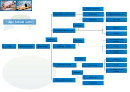 Public School Organizational Charts