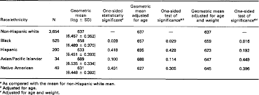 Table 2 From Racial Ethnic Variations In Male Testosterone