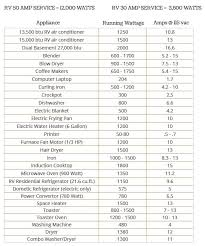 Appliance Amp Draw Chart Quick Guide To Power Usage In Your Rv Eg Where The Streets