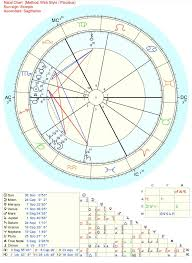 Where Is Chiron In My Chart Can Anyone Tell Me More About Chiron Being Intercepted In My