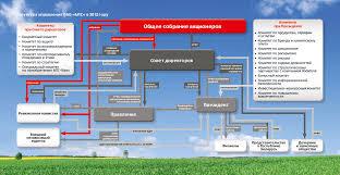 Корпоративное управление Структура управления ОАО МТС в 2012 году