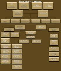 Cag Organisation Chart Cag Official Site Of Combat Applications Group 1 Xbox