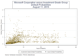 Microsoft Corporate Bonds Microsoft Bonds Rising Risk And Below Average Value Microsoft