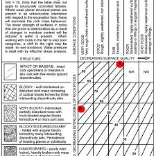 General Chart For Gs I 10 Download Scientific Diagram