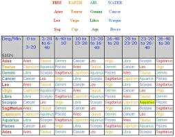 Navamsa Chart With Nakshatra Calculator How To Calculate A Planets Navamsa Position In Your Head