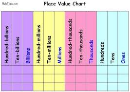Place Value Chart 4th Grade Place Value Lessons Tes Teach