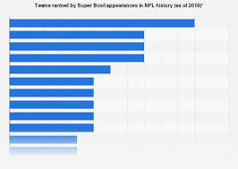 Nfl Coaches Play Chart Nfl Super Bowl Appearances By Team All Time 2019 Statista