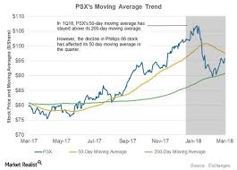 Phillips 66 Stock Price Chart Phillips 66s 50 Day Moving Average And Its Slumping Stock
