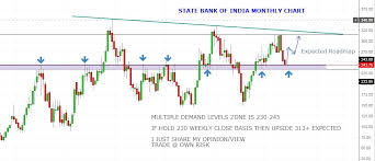 Equity4life Sbin Monthly Chart Multiple Demand Levels Zone