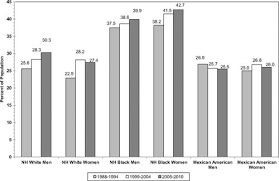 Pell Chart 1718 Heart Disease And Stroke Statistics 2013 Update Circulation