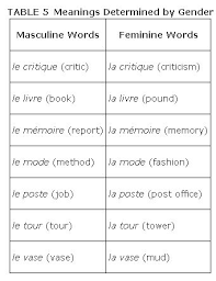 The Gender Of Nouns