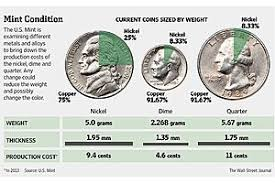 Silver Coin Weight Chart What Are U S Coins Made Of Goldsilver Com