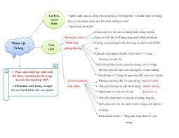 Sơ đồ tư duy Vợ Nhặt Nhân vật Tràng đầy đủ, chi tiết, Văn mẫu lớp 12 c