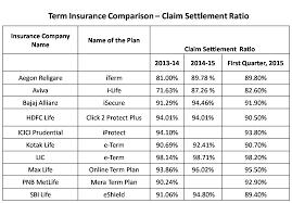 life insurance comparison quotes compare life insurance term plans