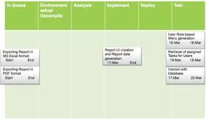 Kanban Chart Taking Off The Agile Training Wheels Advance Agile Project