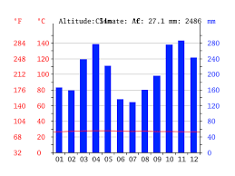 Kl Climate Chart Kuala Lumpur Climate Average Temperature Weather By Month