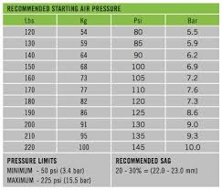 Air Pressure Chart Air Pressure Chart For Lefty Speed Carbon Sl 110