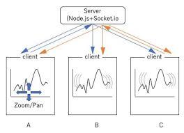 D3 Multi Line Chart Zoom D3 Js Synchronized Zoom Across Multiple Graphs Stack Overflow