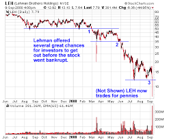 Lehman Brothers Stock Chart Looking Back 3 Key Signs To Sell Lehman Ino Com Traders Blog