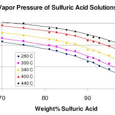 vapor pressure of sulfuric acid solutions at high