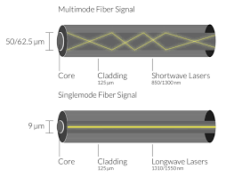 Fiber Optic Cable Distance Chart What Are The Differences Between Fiber Optic Speed And