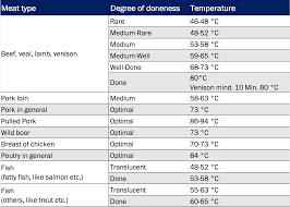 Scientific Pork Temperature Cooked Chart Pork Temperature Chart