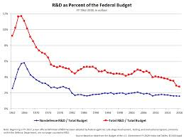 Federal Spending As A Percentage Of Gdp Historical Chart Historical Trends In Federal R D American Association For