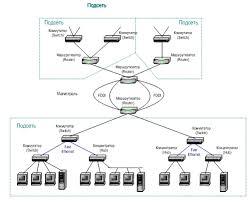 Курсовая Разработка проекта распределенной вычислительной сети  Курсовая Разработка проекта распределенной вычислительной сети организации